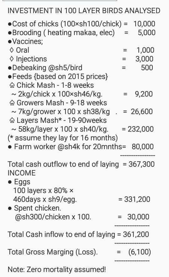 Poultry Farming Costing